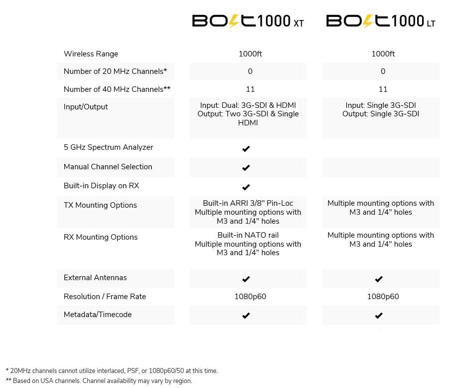 comparsion bolt 1k
