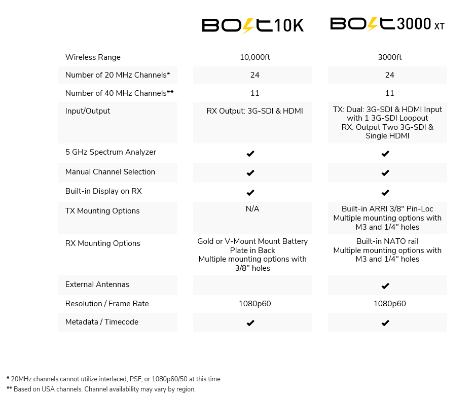 comparsion bolt 3k